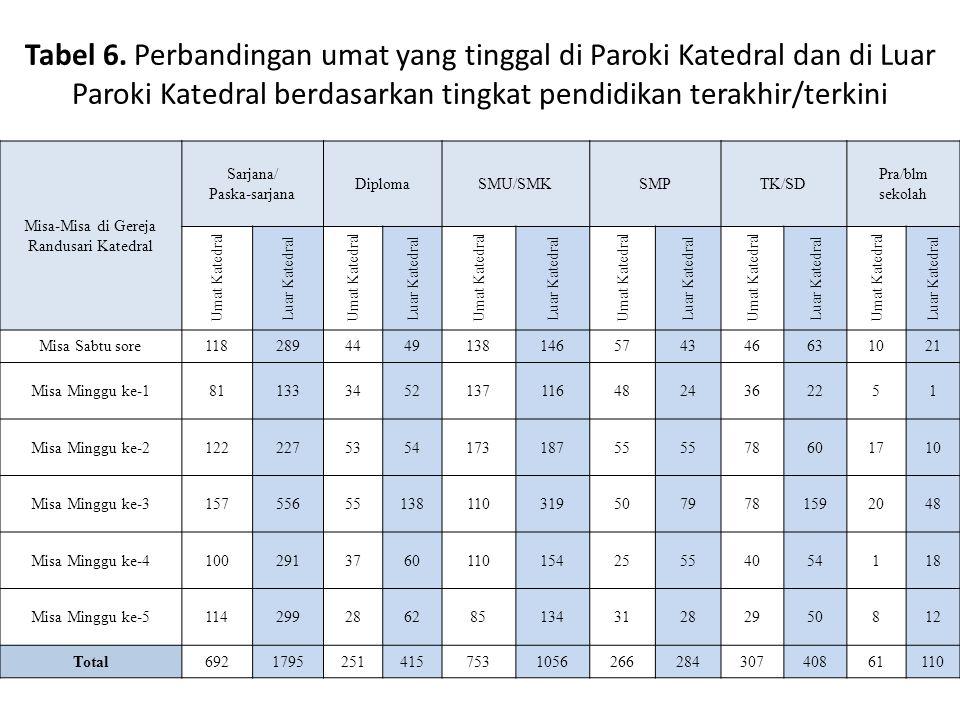 Tabel 6. Perbandingan umat yang tinggal di Paroki Katedral dan di Luar Paroki Katedral berdasarkan tingkat pendidikan terakhir/terkini Misa-Misa di Ge