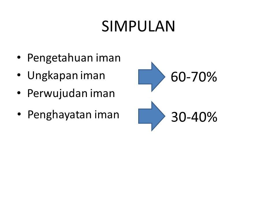 SIMPULAN Pengetahuan iman Ungkapan iman Perwujudan iman 60-70% Penghayatan iman 30-40%