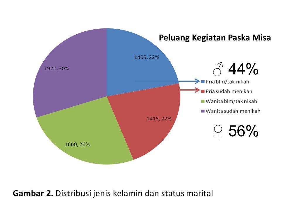 Gambar 2. Distribusi jenis kelamin dan status marital ♂ 44% ♀ 56% Peluang Kegiatan Paska Misa