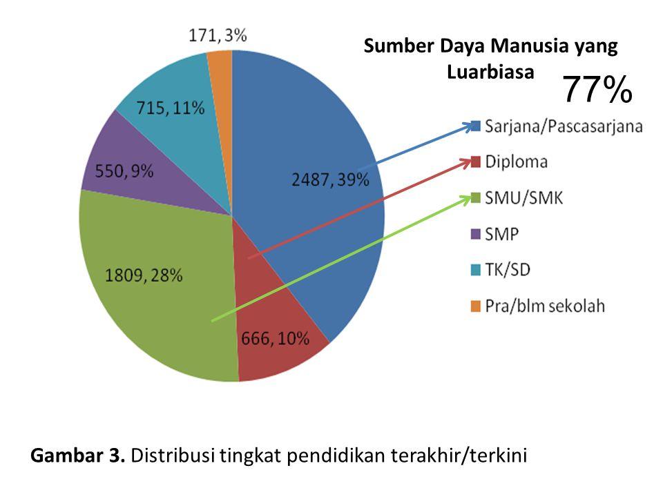 Sumber Daya Manusia yang Luarbiasa Gambar 3. Distribusi tingkat pendidikan terakhir/terkini 77%