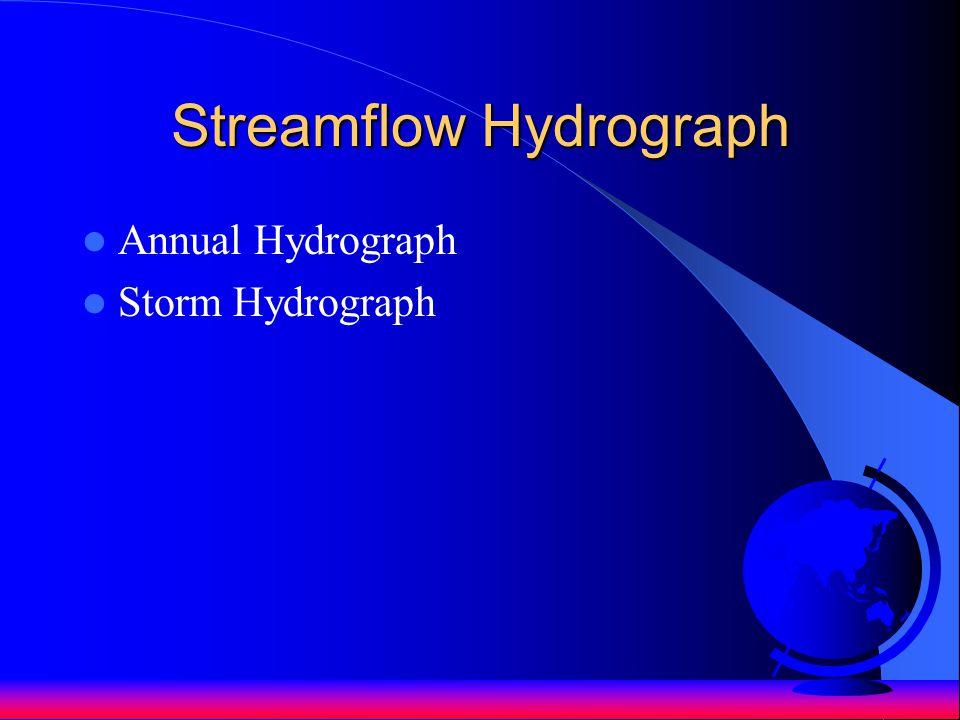 Streamflow Hydrograph Annual Hydrograph Storm Hydrograph