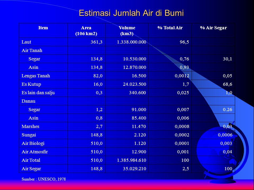 Estimasi Jumlah Air di Bumi ItemArea (106 km2) Volume (km3) % Total Air% Air Segar Laut361,31.338.000.00096,5 Air Tanah Segar134,810.530.0000,7630,1 A