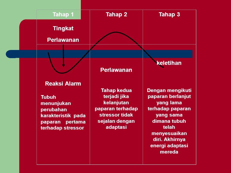 Tahap 1 Tingkat Perlawanan Tahap 2Tahap 3 Reaksi Alarm Tubuh menunjukan perubahan karakteristik pada paparan pertama terhadap stressor Perlawanan Taha
