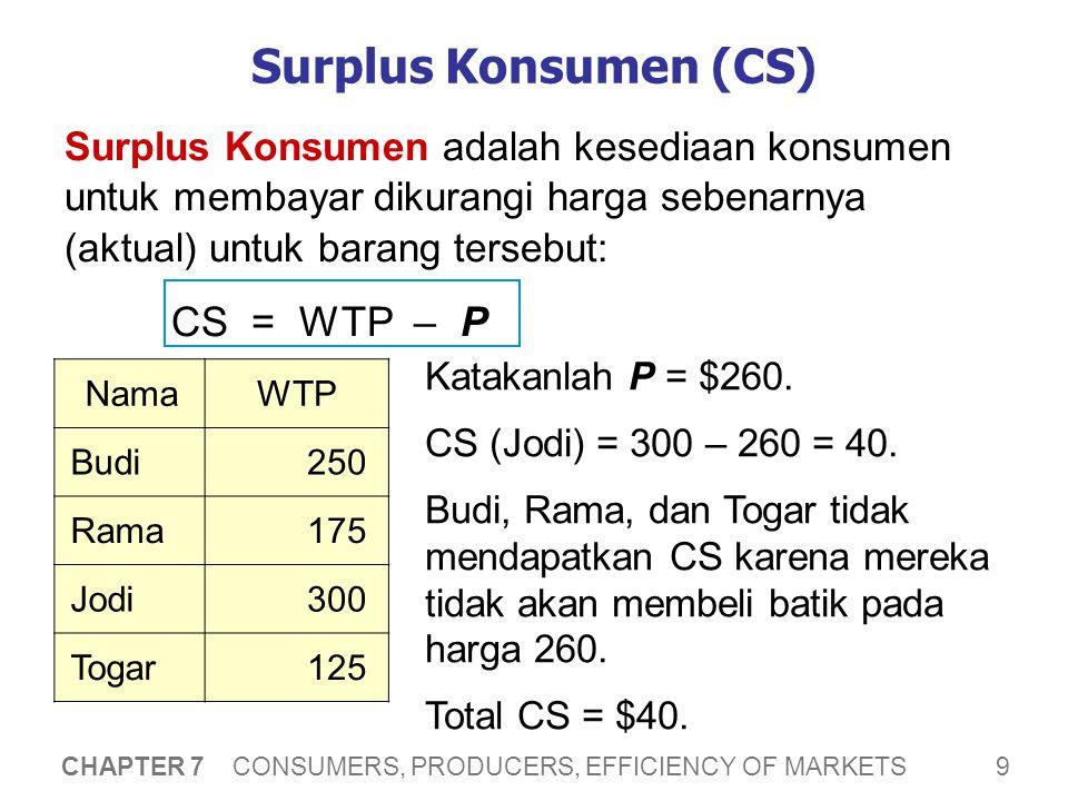 9 CHAPTER 7 CONSUMERS, PRODUCERS, EFFICIENCY OF MARKETS Surplus Konsumen (CS) Surplus Konsumen adalah kesediaan konsumen untuk membayar dikurangi harga sebenarnya (aktual) untuk barang tersebut: CS = WTP – P NamaWTP Budi250 Rama175 Jodi300 Togar125 Katakanlah P = $260.