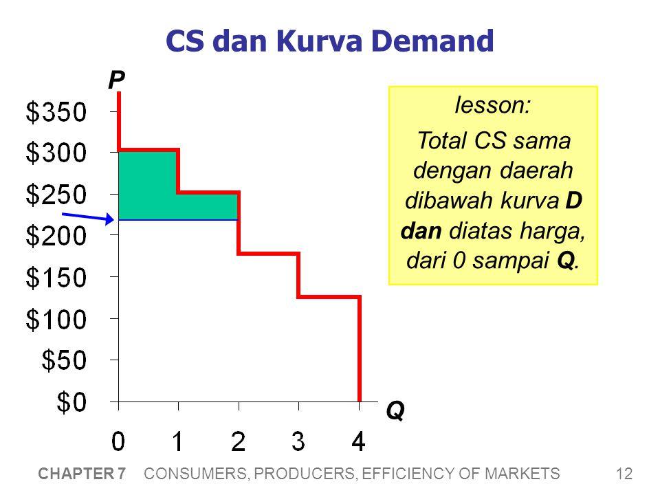 12 CHAPTER 7 CONSUMERS, PRODUCERS, EFFICIENCY OF MARKETS CS dan Kurva Demand P Q lesson: Total CS sama dengan daerah dibawah kurva D dan diatas harga, dari 0 sampai Q.