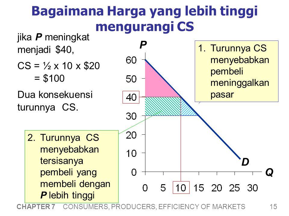 15 CHAPTER 7 CONSUMERS, PRODUCERS, EFFICIENCY OF MARKETS P Q Bagaimana Harga yang lebih tinggi mengurangi CS D jika P meningkat menjadi $40, CS = ½ x 10 x $20 = $100 Dua konsekuensi turunnya CS.