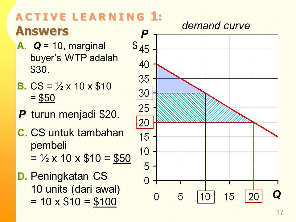 A C T I V E L E A R N I N G 1 : Answers 17 P $ Q demand curve A.