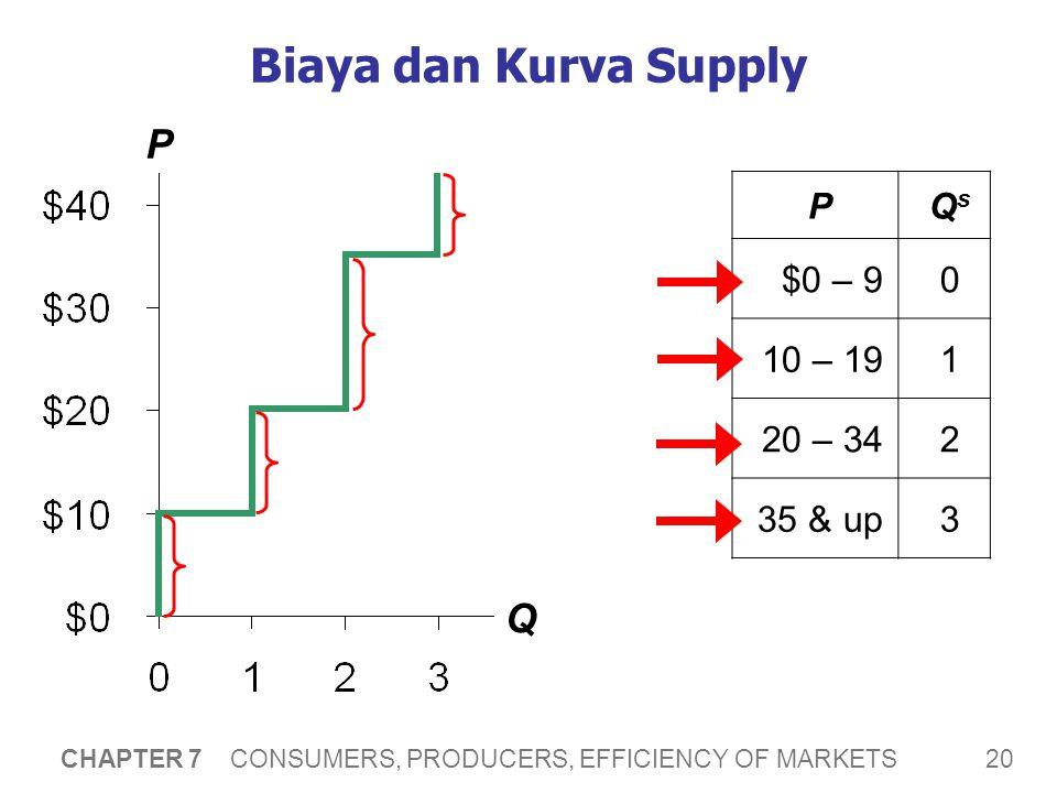 20 CHAPTER 7 CONSUMERS, PRODUCERS, EFFICIENCY OF MARKETS Biaya dan Kurva Supply P Q PQsQs $0 – 90 10 – 191 20 – 342 35 & up3