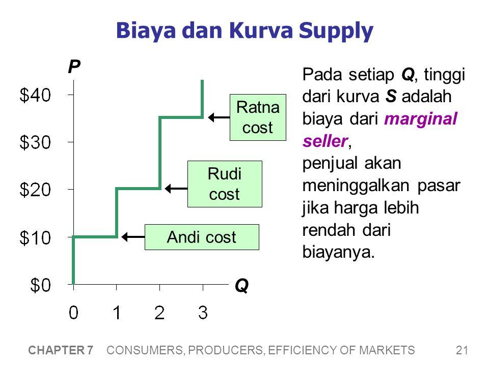 21 CHAPTER 7 CONSUMERS, PRODUCERS, EFFICIENCY OF MARKETS Biaya dan Kurva Supply P Q Pada setiap Q, tinggi dari kurva S adalah biaya dari marginal seller, penjual akan meninggalkan pasar jika harga lebih rendah dari biayanya.