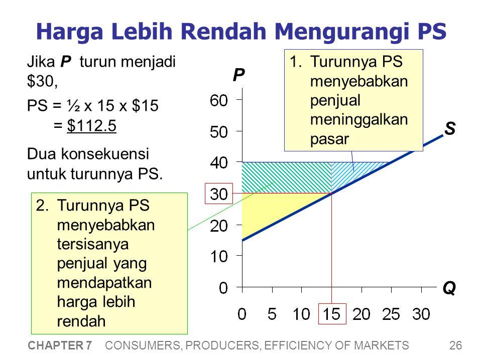 26 CHAPTER 7 CONSUMERS, PRODUCERS, EFFICIENCY OF MARKETS P Q Harga Lebih Rendah Mengurangi PS Jika P turun menjadi $30, PS = ½ x 15 x $15 = $112.5 Dua konsekuensi untuk turunnya PS.