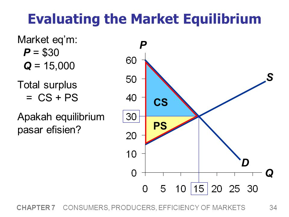 34 CHAPTER 7 CONSUMERS, PRODUCERS, EFFICIENCY OF MARKETS Evaluating the Market Equilibrium Market eq'm: P = $30 Q = 15,000 Total surplus = CS + PS Apa
