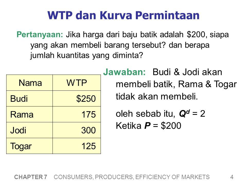 5 CHAPTER 7 CONSUMERS, PRODUCERS, EFFICIENCY OF MARKETS WTP dan Kurva Permintaan Skedul Permintaan: 4 Budi, Togar, Rama, Jodi 0 – 125 3 Rama, Jodi, Budi 126 – 175 2Jodi dan Budi176 – 250 1Jodi251 – 300 0Tidak ada pembeli 301 ke atas QdQd Pembeli P (harga batik*) NamaWTP Budi$250 Rama175 Jodi300 Togar125