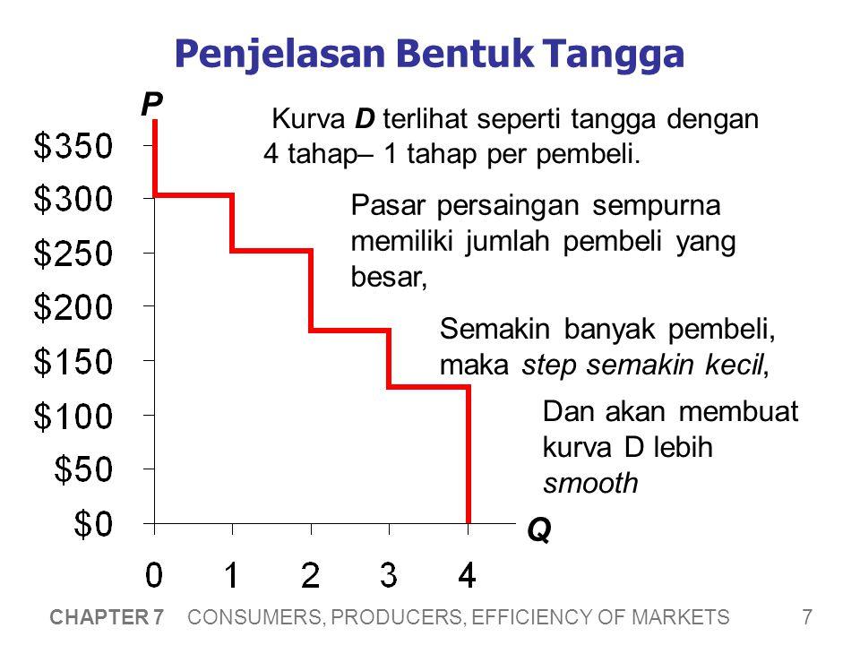 7 CHAPTER 7 CONSUMERS, PRODUCERS, EFFICIENCY OF MARKETS Penjelasan Bentuk Tangga Kurva D terlihat seperti tangga dengan 4 tahap– 1 tahap per pembeli.