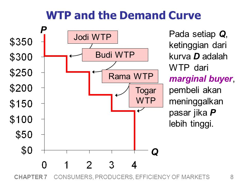 39 CHAPTER 7 CONSUMERS, PRODUCERS, EFFICIENCY OF MARKETS Evaluating the Market Eq'm: Summary The market eq'm is efficient: Equilibrium Q memaksimalkan total surplus.