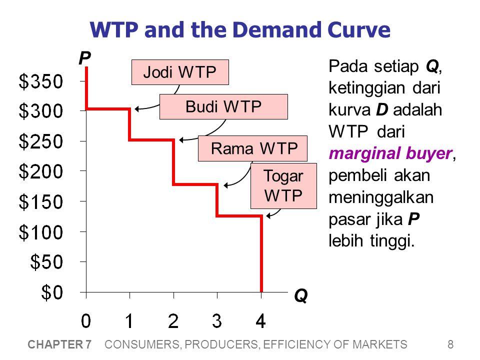 8 CHAPTER 7 CONSUMERS, PRODUCERS, EFFICIENCY OF MARKETS WTP and the Demand Curve Pada setiap Q, ketinggian dari kurva D adalah WTP dari marginal buyer, pembeli akan meninggalkan pasar jika P lebih tinggi.