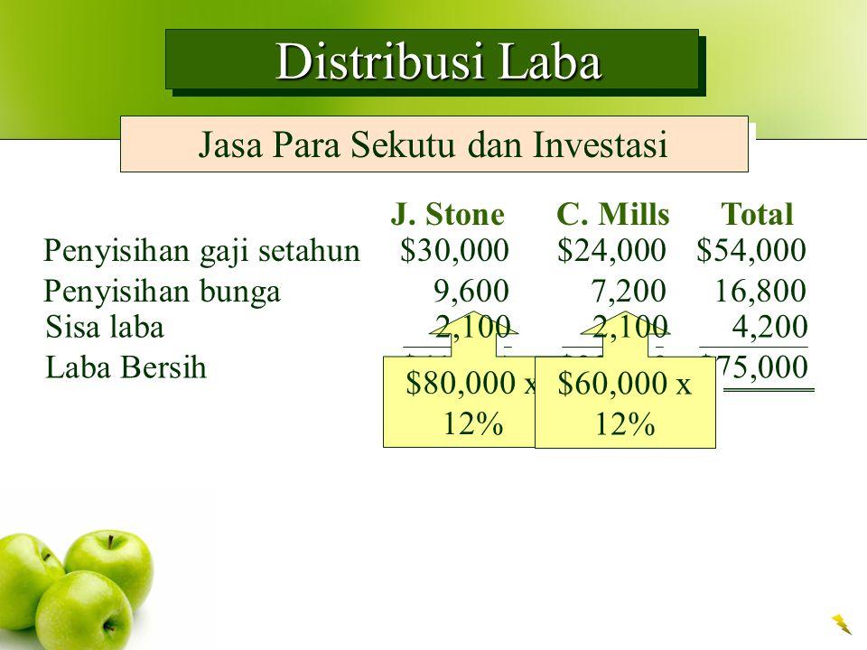 Distribusi Laba Distribusi Laba Jasa Para Sekutu dan Investasi J. Stone C. Mills Total Penyisihan gaji setahun$30,000$24,000$54,000 Penyisihan bunga9,