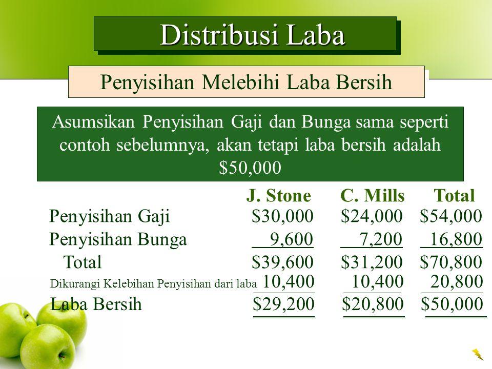 Distribusi Laba Distribusi Laba Penyisihan Melebihi Laba Bersih Asumsikan Penyisihan Gaji dan Bunga sama seperti contoh sebelumnya, akan tetapi laba bersih adalah $50,000 J.