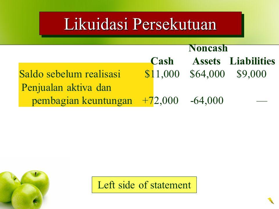 Likuidasi Persekutuan Saldo sebelum realisasi$11,000$64,000$9,000 Left side of statement Noncash Cash Assets Liabilities Penjualan aktiva dan pembagia