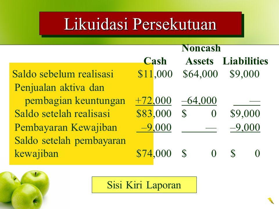 Likuidasi Persekutuan Sisi Kiri Laporan Noncash Cash Assets Liabilities Saldo sebelum realisasi $11,000$64,000$9,000 Penjualan aktiva dan pembagian ke