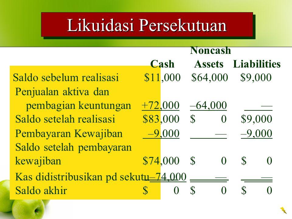 Likuidasi Persekutuan Noncash Cash Assets Liabilities Saldo sebelum realisasi $11,000$64,000$9,000 Penjualan aktiva dan pembagian keuntungan +72,000–64,000 — Saldo setelah realisasi $83,000$ 0$9,000 Pembayaran Kewajiban –9,000 —–9,000 Saldo setelah pembayaran kewajiban $74,000$ 0$ 0 Kas didistribusikan pd sekutu–74,000 — — Saldo akhir$ 0$ 0$ 0
