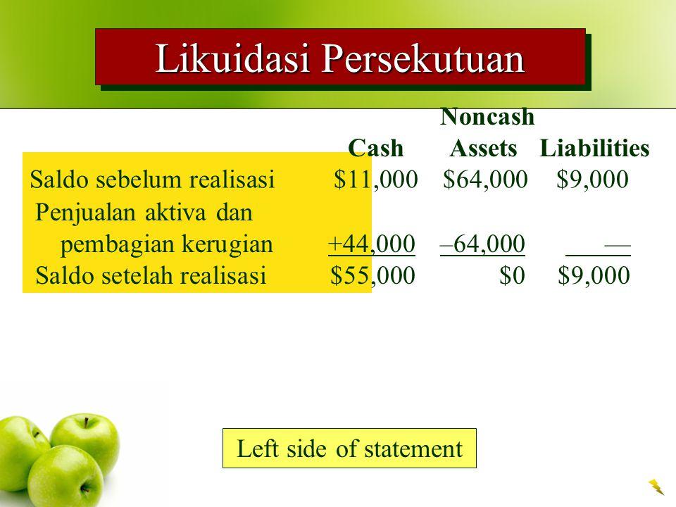Likuidasi Persekutuan Saldo sebelum realisasi $11,000$64,000$9,000 Left side of statement Noncash Cash Assets Liabilities Penjualan aktiva dan pembagian kerugian +44,000–64,000 — Saldo setelah realisasi $55,000$0$9,000