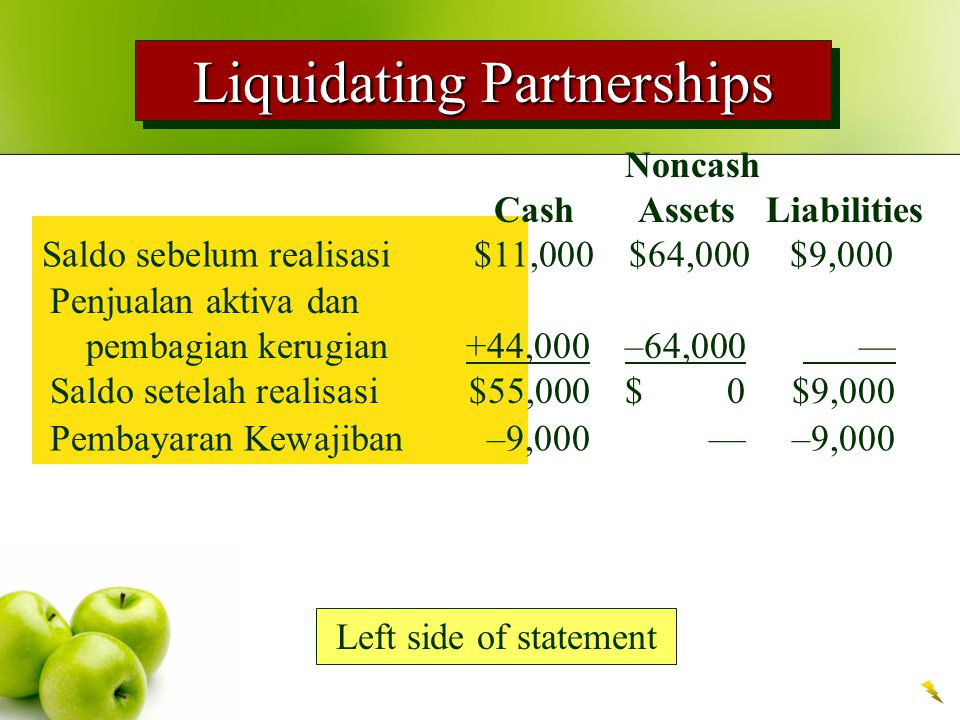 Liquidating Partnerships Left side of statement Noncash Cash Assets Liabilities Saldo sebelum realisasi $11,000$64,000$9,000 Penjualan aktiva dan pemb