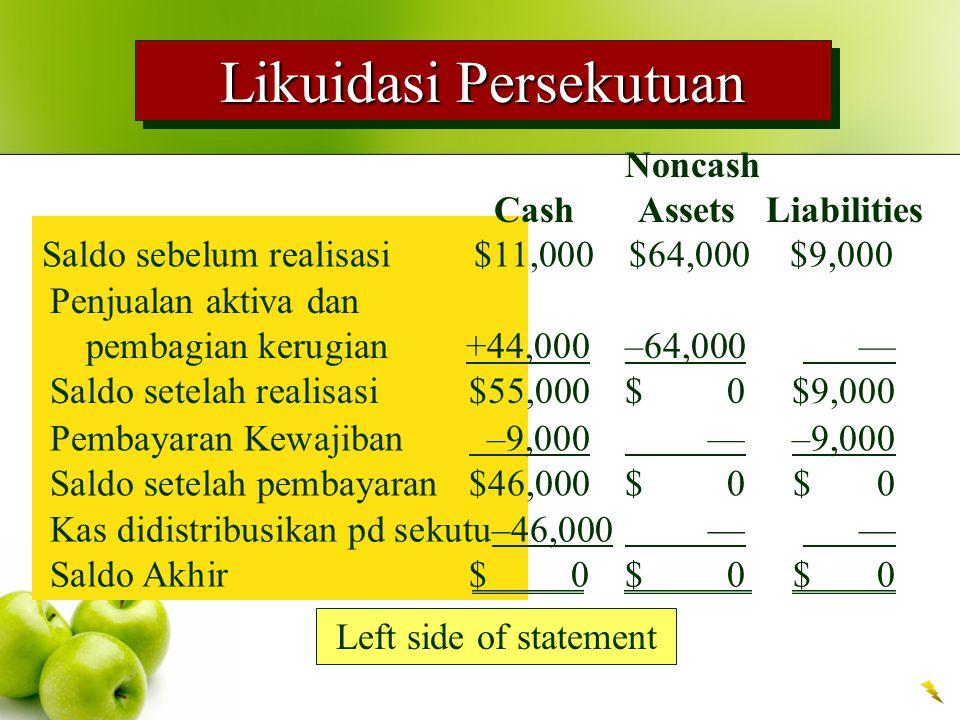 Likuidasi Persekutuan Left side of statement Noncash Cash Assets Liabilities Saldo sebelum realisasi $11,000$64,000$9,000 Penjualan aktiva dan pembagian kerugian +44,000–64,000 — Saldo setelah realisasi $55,000$ 0$9,000 Pembayaran Kewajiban –9,000 —–9,000 Saldo setelah pembayaran $46,000$ 0$ 0 Kas didistribusikan pd sekutu–46,000 — — Saldo Akhir$ 0$ 0$ 0