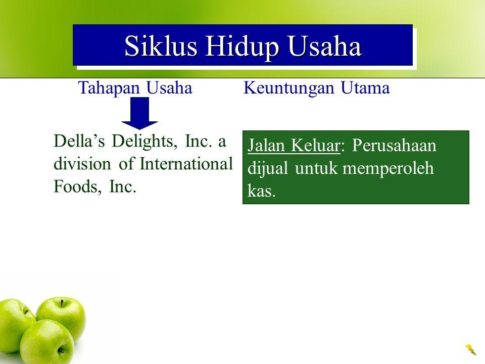 Siklus Hidup Usaha Tahapan UsahaKeuntungan Utama Della's Delights, Inc. a division of International Foods, Inc. Jalan Keluar: Perusahaan dijual untuk
