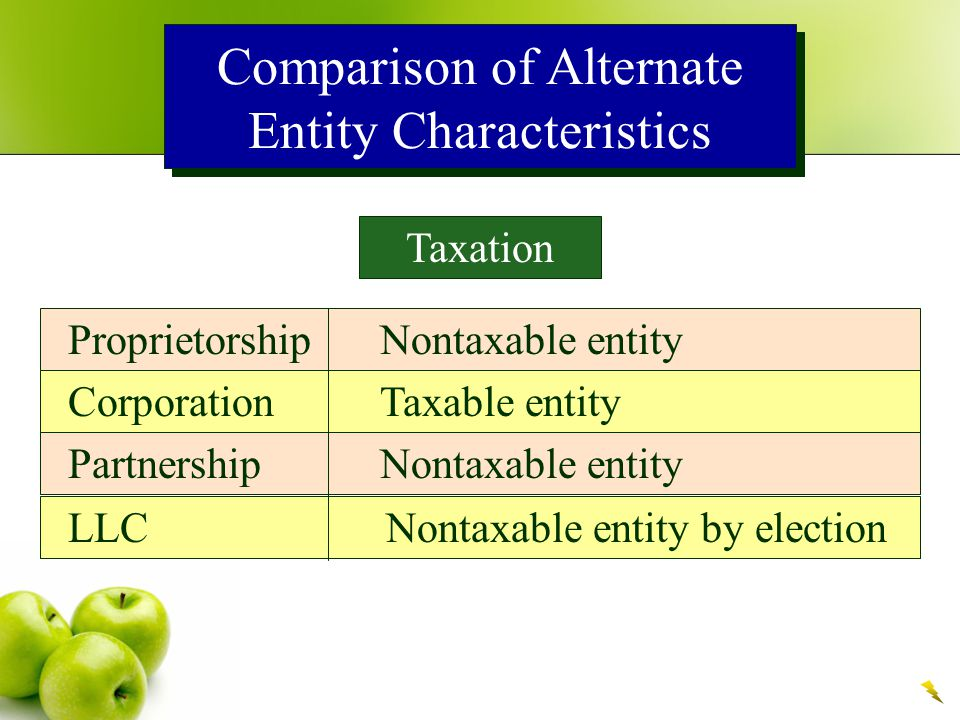Comparison of Alternate Entity Characteristics Batasan Umur Badan Usaha ProprietorshipYa CorporationTidak PartnershipYa LLCYa