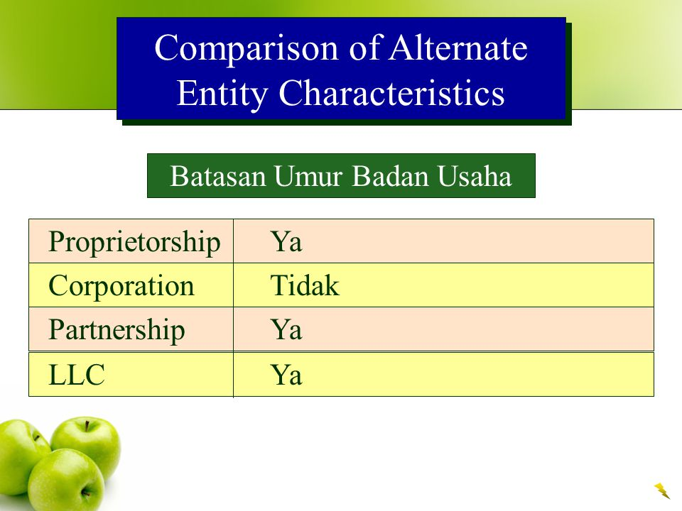 Comparison of Alternate Entity Characteristics Akses Terhadap Modal ProprietorshipTerbatas CorporationLuas PartnershipSedang LLCSedang