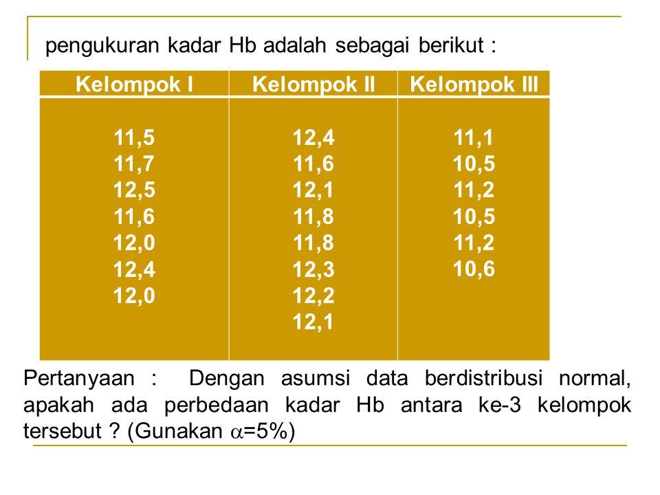 Kelompok IKelompok IIKelompok III 11,5 11,7 12,5 11,6 12,0 12,4 12,0 12,4 11,6 12,1 11,8 12,3 12,2 12,1 11,1 10,5 11,2 10,5 11,2 10,6 pengukuran kadar