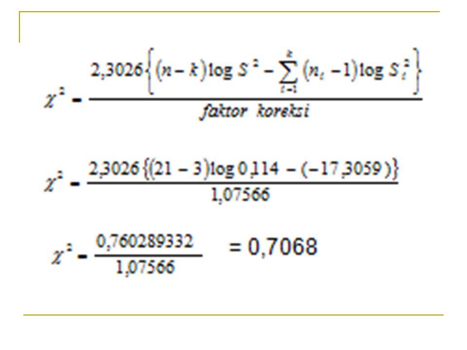 Kesimpulan Dengan menggunakan  = 5% dapat disimpulkan :  2 = 0,7068  2 (5%)(2) = 5,99 Karena  2 <  2 (5%)(2) maka Ho diterima Artinya : Varians data homogen