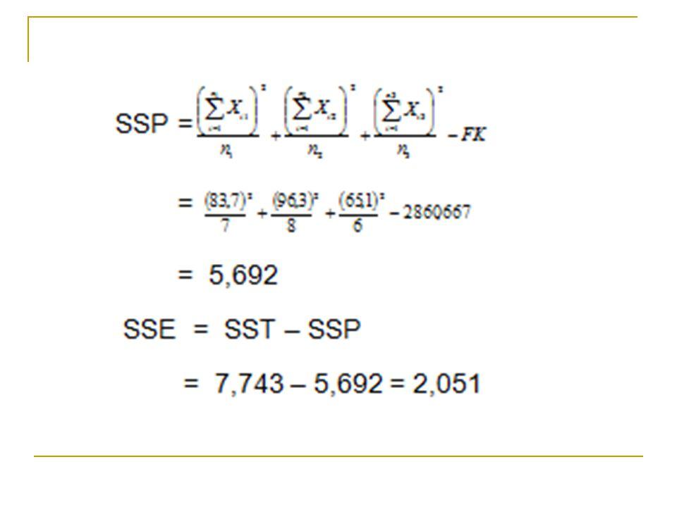 Sbr var dbSSMSF hit Perlakuan Sisa 2 18 5,692 2,051 2,846 0,114 24,965 Total 207,743 Tabel Anova