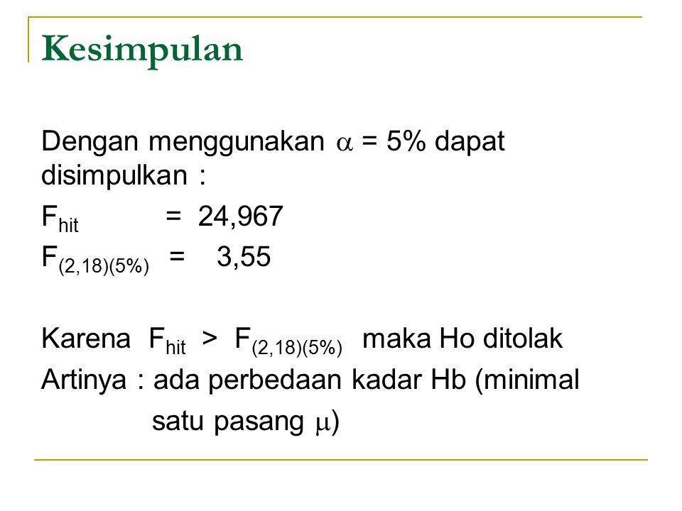 Kesimpulan Dengan menggunakan  = 5% dapat disimpulkan : F hit = 24,967 F (2,18)(5%) = 3,55 Karena F hit > F (2,18)(5%) maka Ho ditolak Artinya : ada