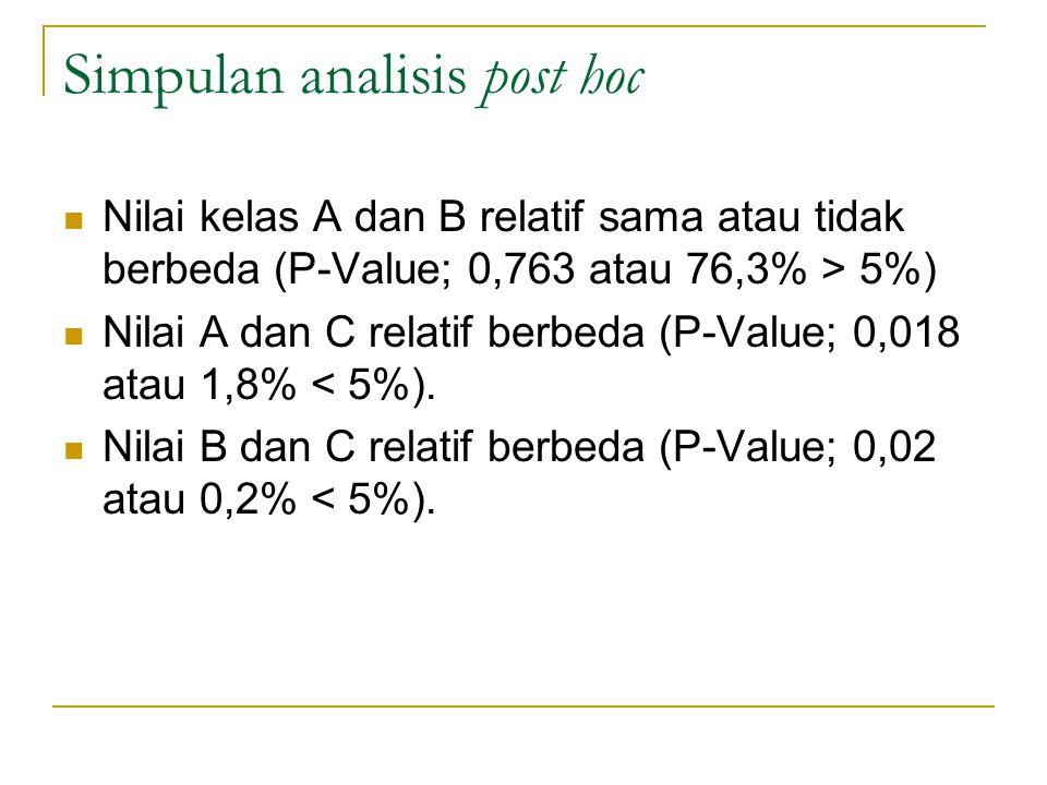 Simpulan analisis post hoc Nilai kelas A dan B relatif sama atau tidak berbeda (P-Value; 0,763 atau 76,3% > 5%) Nilai A dan C relatif berbeda (P-Value