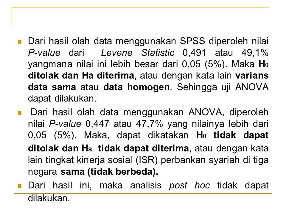 Dari hasil olah data menggunakan SPSS diperoleh nilai P-value dari Levene Statistic 0,491 atau 49,1% yangmana nilai ini lebih besar dari 0,05 (5%). Ma