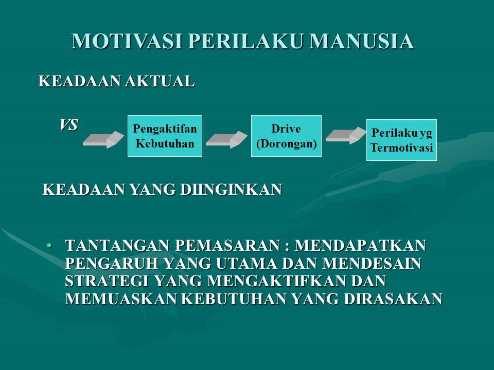 MOTIVASI PERILAKU MANUSIA KEADAAN AKTUAL KEADAAN AKTUAL VS VS KEADAAN YANG DIINGINKAN KEADAAN YANG DIINGINKAN Pengaktifan Kebutuhan Drive (Dorongan) Perilaku yg Termotivasi TANTANGAN PEMASARAN : MENDAPATKAN PENGARUH YANG UTAMA DAN MENDESAIN STRATEGI YANG MENGAKTIFKAN DAN MEMUASKAN KEBUTUHAN YANG DIRASAKANTANTANGAN PEMASARAN : MENDAPATKAN PENGARUH YANG UTAMA DAN MENDESAIN STRATEGI YANG MENGAKTIFKAN DAN MEMUASKAN KEBUTUHAN YANG DIRASAKAN