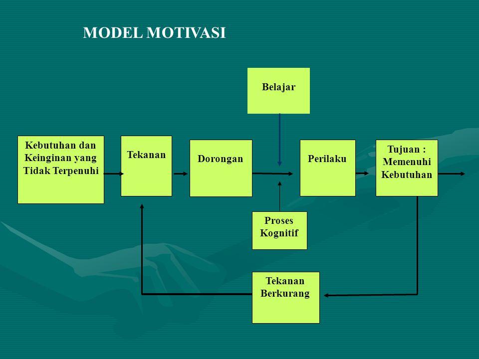 Belajar Dorongan Tekanan Kebutuhan dan Keinginan yang Tidak Terpenuhi Proses Kognitif Tekanan Berkurang Perilaku Tujuan : Memenuhi Kebutuhan MODEL MOT