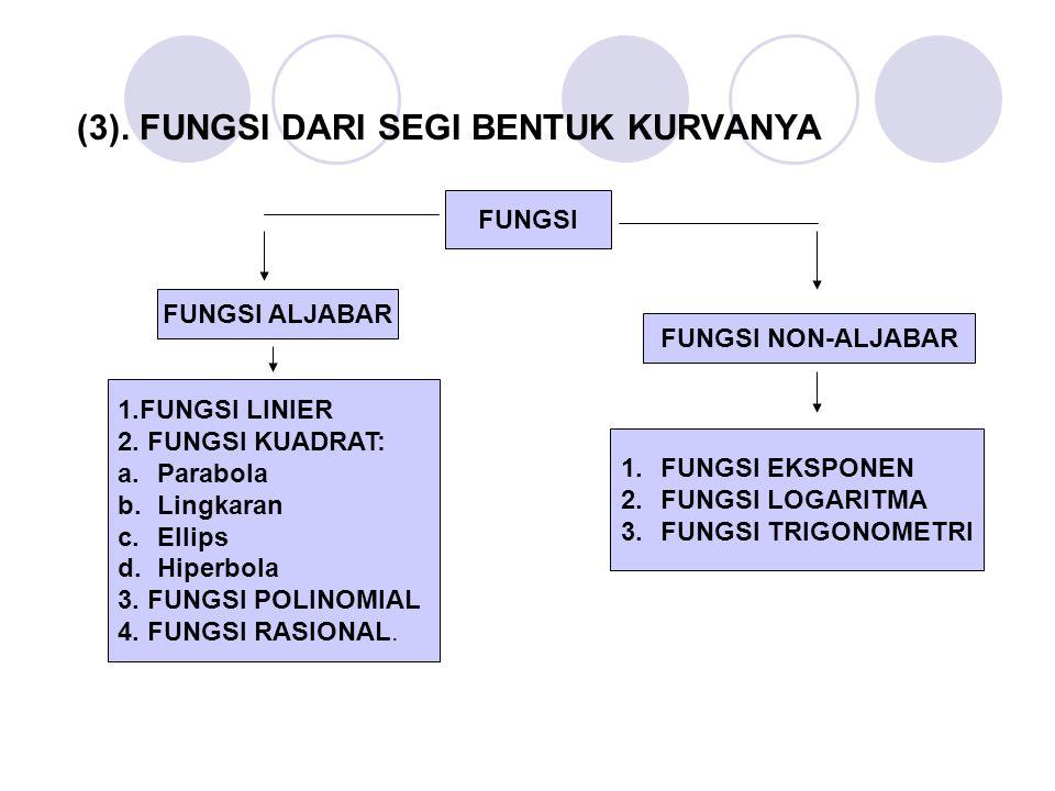 (3). FUNGSI DARI SEGI BENTUK KURVANYA FUNGSI FUNGSI ALJABAR FUNGSI NON-ALJABAR 1.FUNGSI LINIER 2. FUNGSI KUADRAT: a.Parabola b.Lingkaran c.Ellips d.Hi