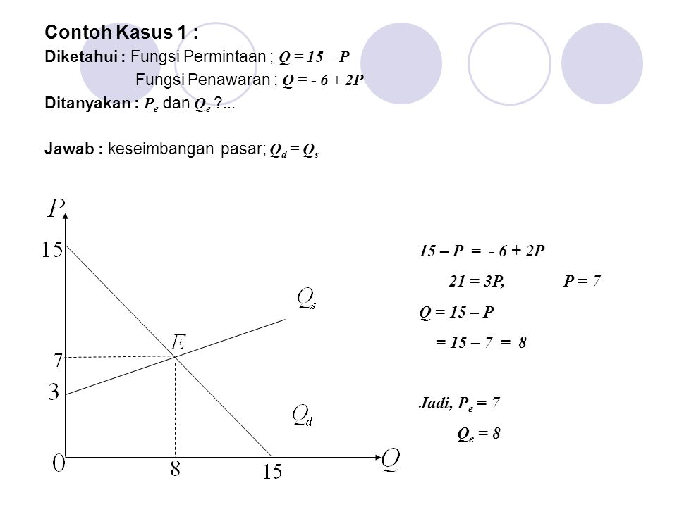Contoh Kasus 1 : Diketahui : Fungsi Permintaan ; Q = 15 – P Fungsi Penawaran ; Q = - 6 + 2P Ditanyakan : P e dan Q e ?... Jawab : keseimbangan pasar;