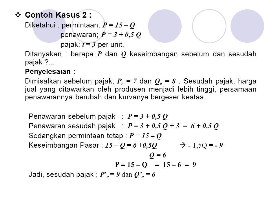  Contoh Kasus 2 : Diketahui : permintaan; P = 15 – Q penawaran; P = 3 + 0,5 Q pajak; t = 3 per unit. Ditanyakan : berapa P dan Q keseimbangan sebelum