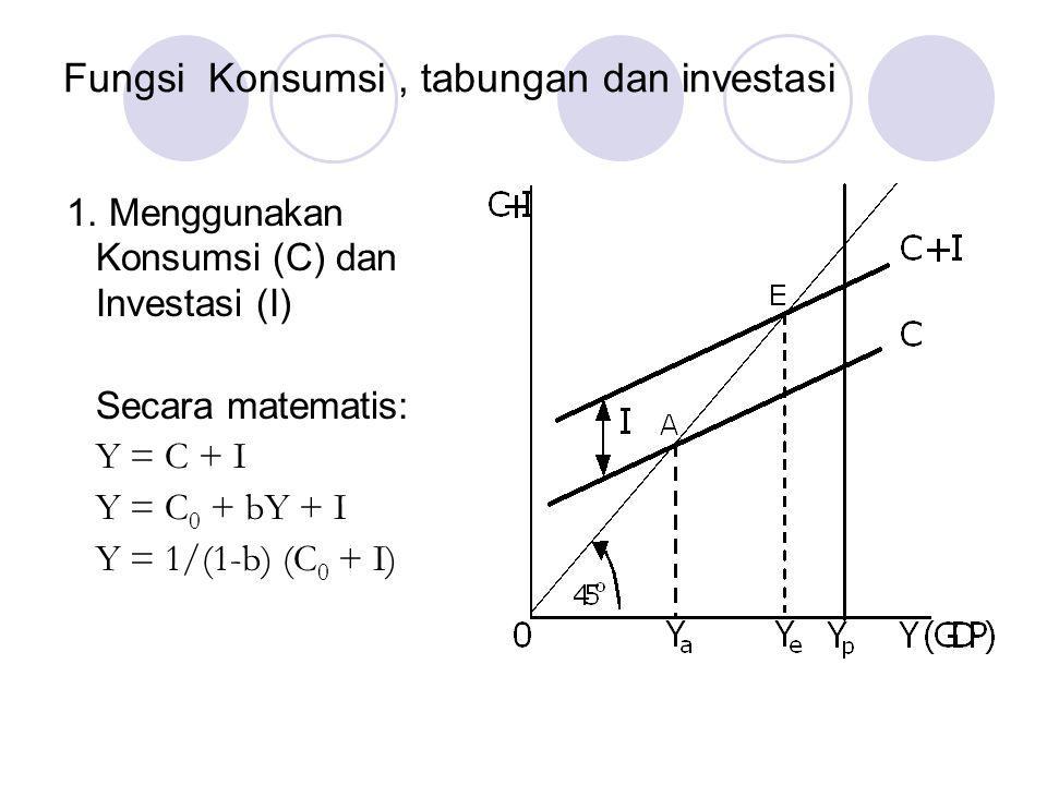 Fungsi Konsumsi, tabungan dan investasi 1. Menggunakan Konsumsi (C) dan Investasi (I) Secara matematis: Y = C + I Y = C 0 + bY + I Y = 1/(1-b) (C 0 +