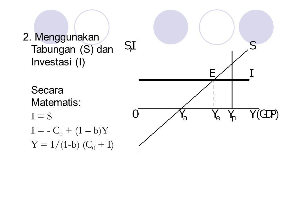 2. Menggunakan Tabungan (S) dan Investasi (I) Secara Matematis: I = S I = - C 0 + (1 – b)Y Y = 1/(1-b) (C 0 + I)