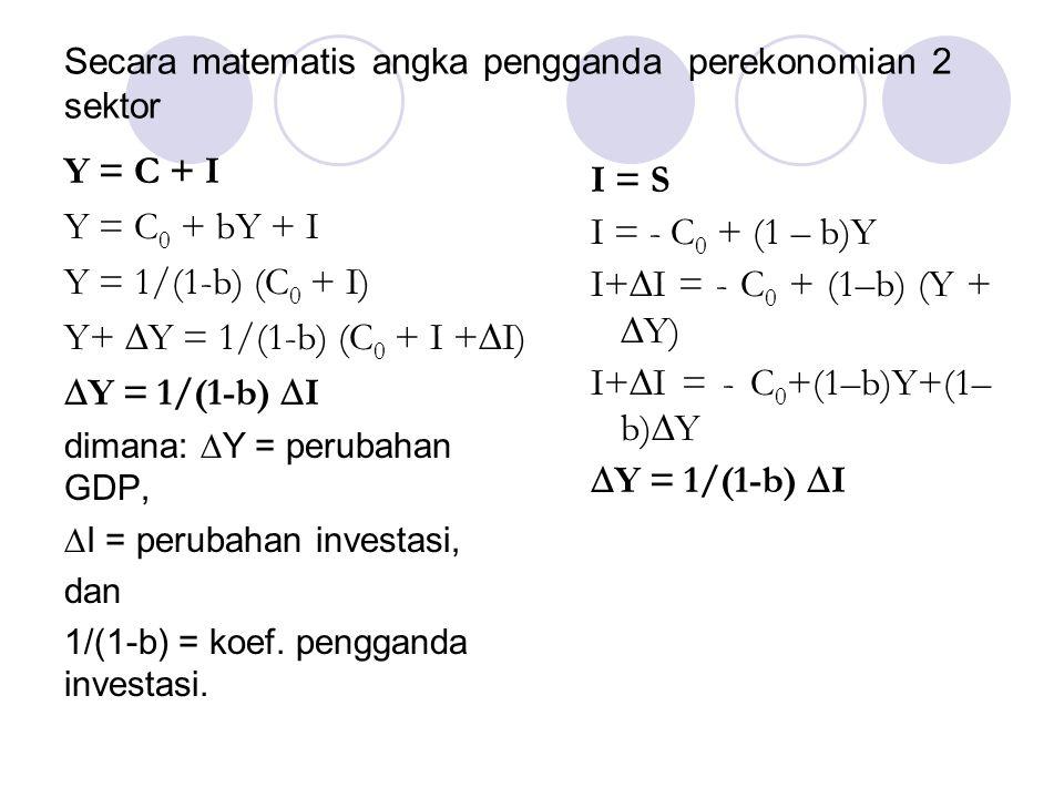 Secara matematis angka pengganda perekonomian 2 sektor I = S I = - C 0 + (1 – b)Y I+  I = - C 0 + (1–b) (Y +  Y) I+  I = - C 0 +(1–b)Y+(1– b)  Y 