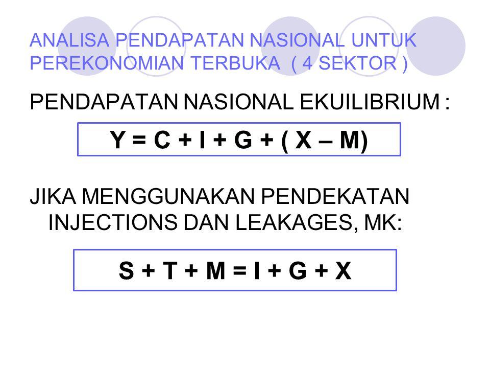 PENDAPATAN NASIONAL EKUILIBRIUM : JIKA MENGGUNAKAN PENDEKATAN INJECTIONS DAN LEAKAGES, MK: ANALISA PENDAPATAN NASIONAL UNTUK PEREKONOMIAN TERBUKA ( 4