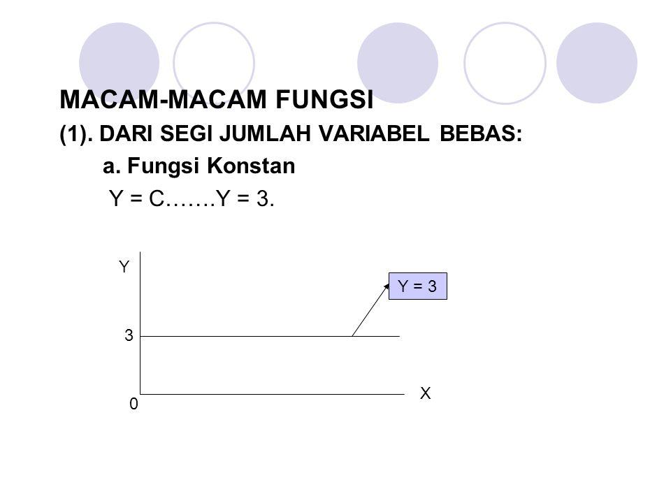 MACAM-MACAM FUNGSI (1). DARI SEGI JUMLAH VARIABEL BEBAS: a. Fungsi Konstan Y = C…….Y = 3. X Y 3 Y = 3 0