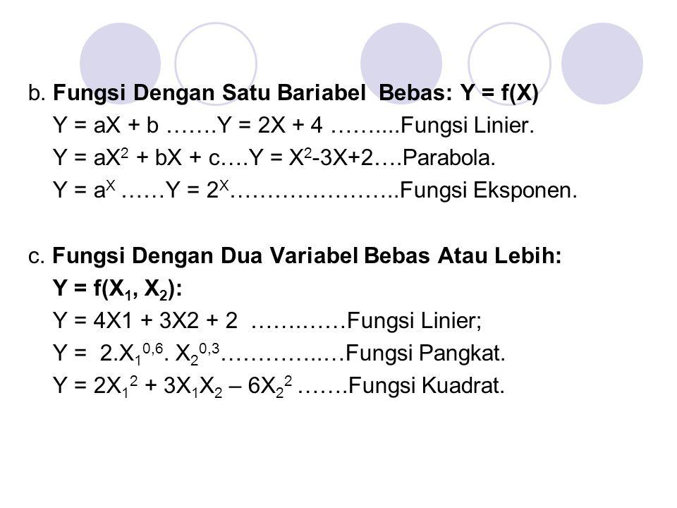 b. Fungsi Dengan Satu Bariabel Bebas: Y = f(X) Y = aX + b …….Y = 2X + 4 ……....Fungsi Linier. Y = aX 2 + bX + c….Y = X 2 -3X+2….Parabola. Y = a X ……Y =