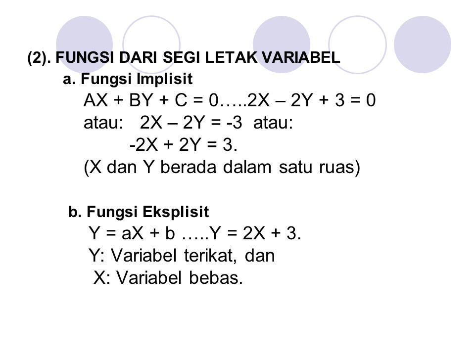(2). FUNGSI DARI SEGI LETAK VARIABEL a. Fungsi Implisit AX + BY + C = 0…..2X – 2Y + 3 = 0 atau: 2X – 2Y = -3 atau: -2X + 2Y = 3. (X dan Y berada dalam