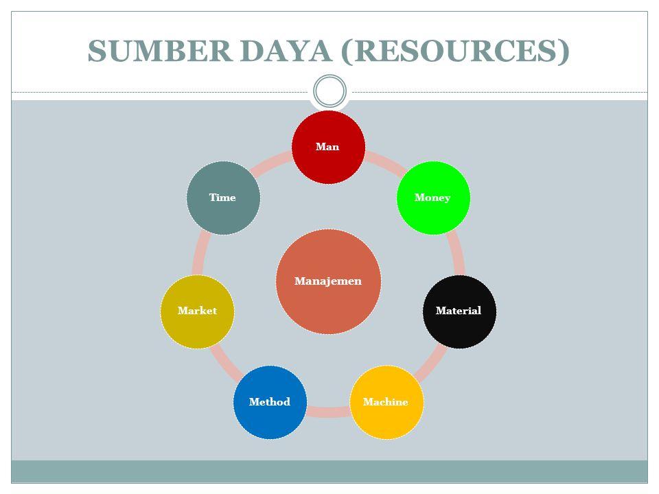 Hubungan Sumberdaya dengan Manajemen  Sumberdaya (resources) : unsur-unsur pokok dan atau penunjang untuk mencapai tujuan yang telah ditetapkan yang bisa berdiri sendiri atau merupakan gabungan dua atau lebih dari unsur tersebut.