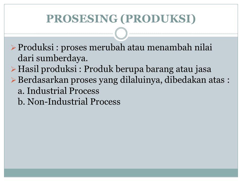 PROSESING (PRODUKSI)  Produksi : proses merubah atau menambah nilai dari sumberdaya.  Hasil produksi : Produk berupa barang atau jasa  Berdasarkan